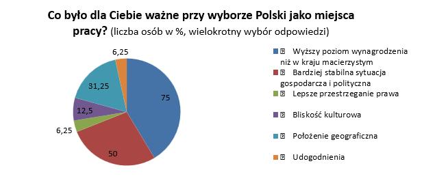 Co było dla Ciebie ważne przy wyborze Polski jako miejsca pracy
