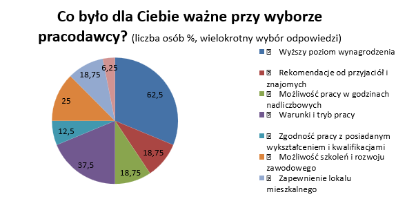 Zarządzanie pracownikami z Ukrainy - wybór pracodawcy