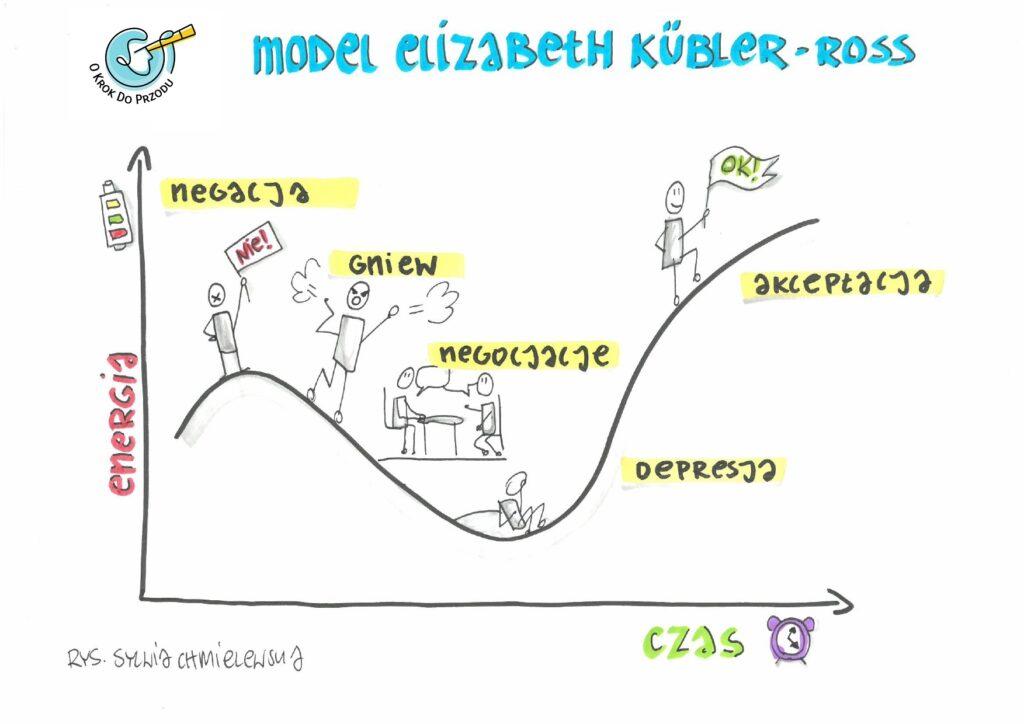 OKDP Przekazywanie złych wiadomości_etapy_sketchnote Sylwia Chmielewska